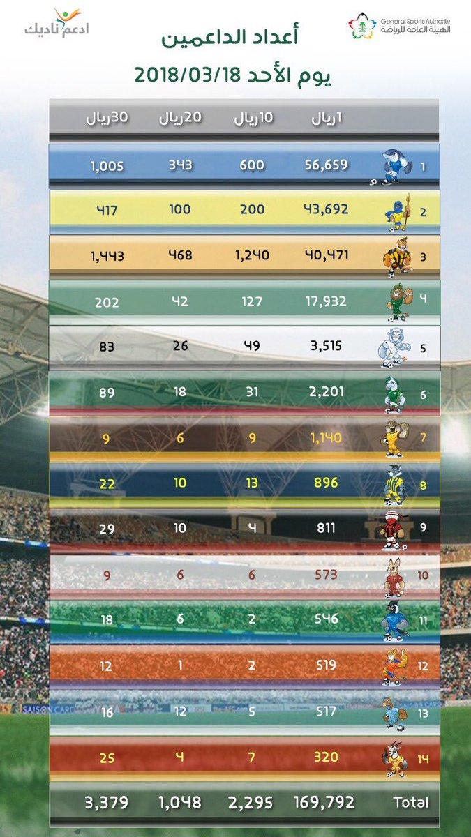 آخر إحصائيات مبادرة #ادعم_ناديك  #KSA_SP...