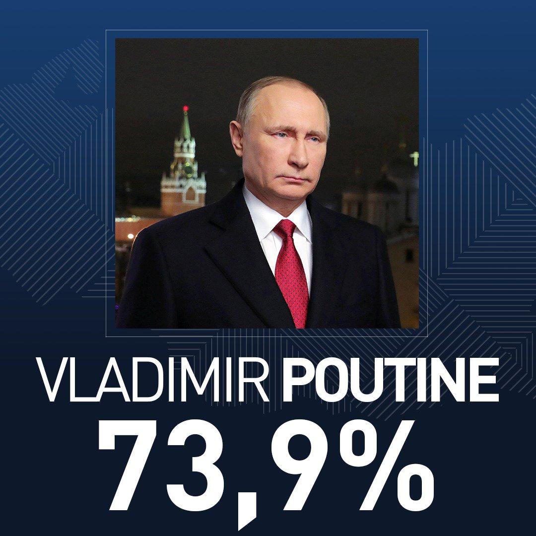 #EditionSpéciale #PrésidentielleRussie2018 🇷🇺  Evolution des estimations, le score de Vladimir #Poutine passe à 73,9 % (résultats partiels)  ⚡️ EN CONTINU : ➡️ https://t.co/AzwcUNILbp