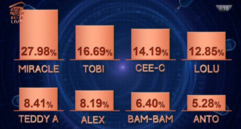 #BBNaija 2018 Week 7 Eviction how Nigeria voted