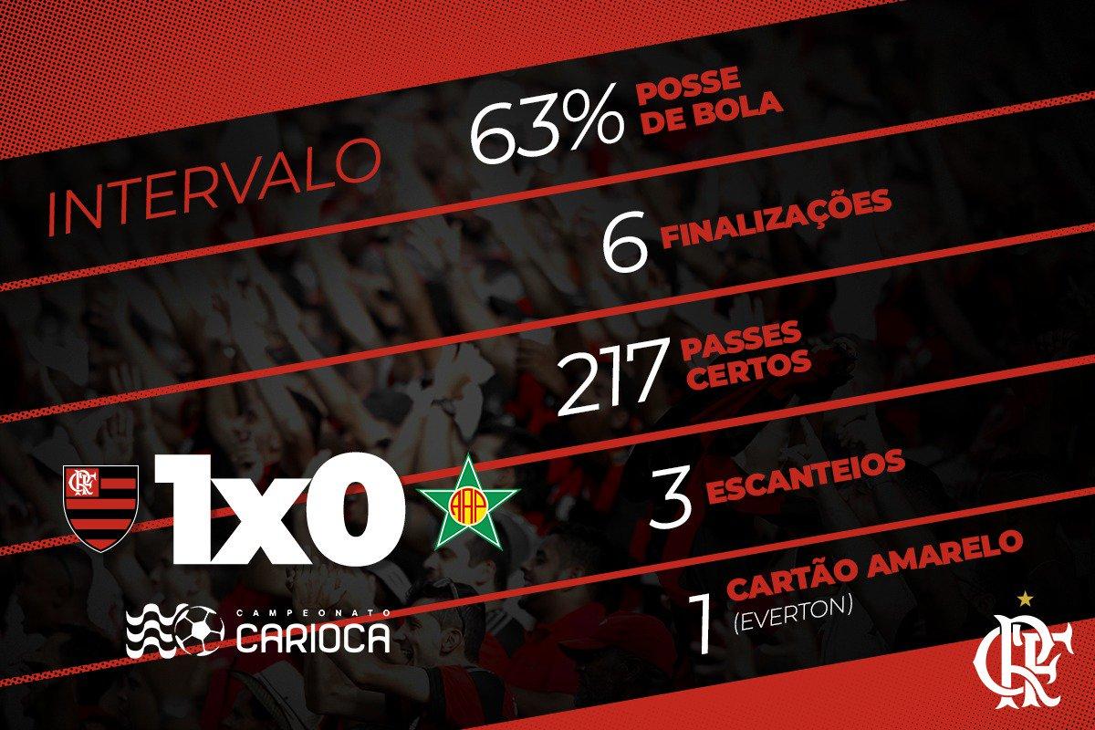 Os números da vitória parcial do Mengão ao fim dessa etapa inicial #FLAxPOR #VamosFlamengo  Dados: @Footstats