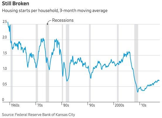 The next housing crisis: A historic shortage of new homes https://t.co/dxzJKmPkWZ