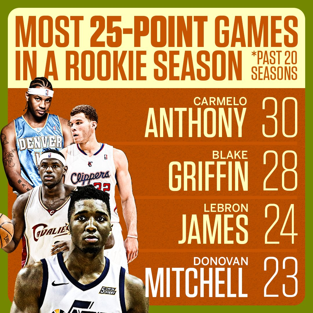 Donovan Mitchell is having a special rookie year. https://t.co/B38sxTMjBP