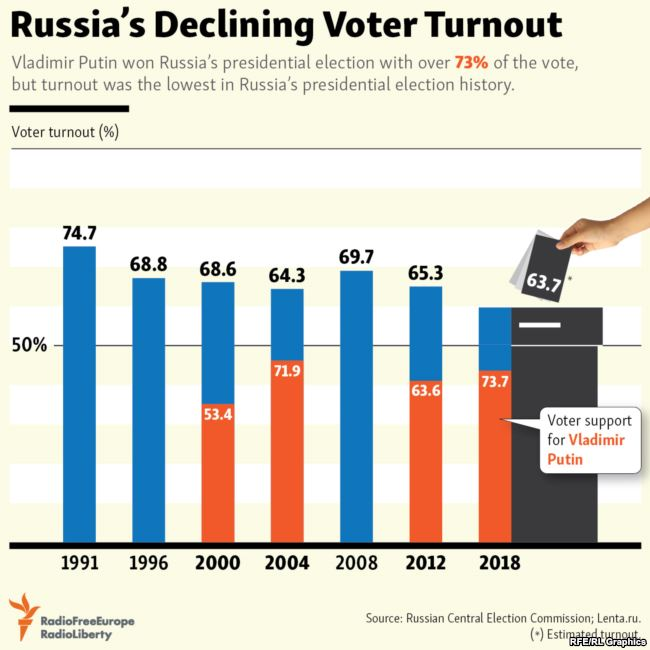 Radio Free Europe LibertyVerified Account RFERL Russian Voter Turnout Was The Lowest In Presidential Election