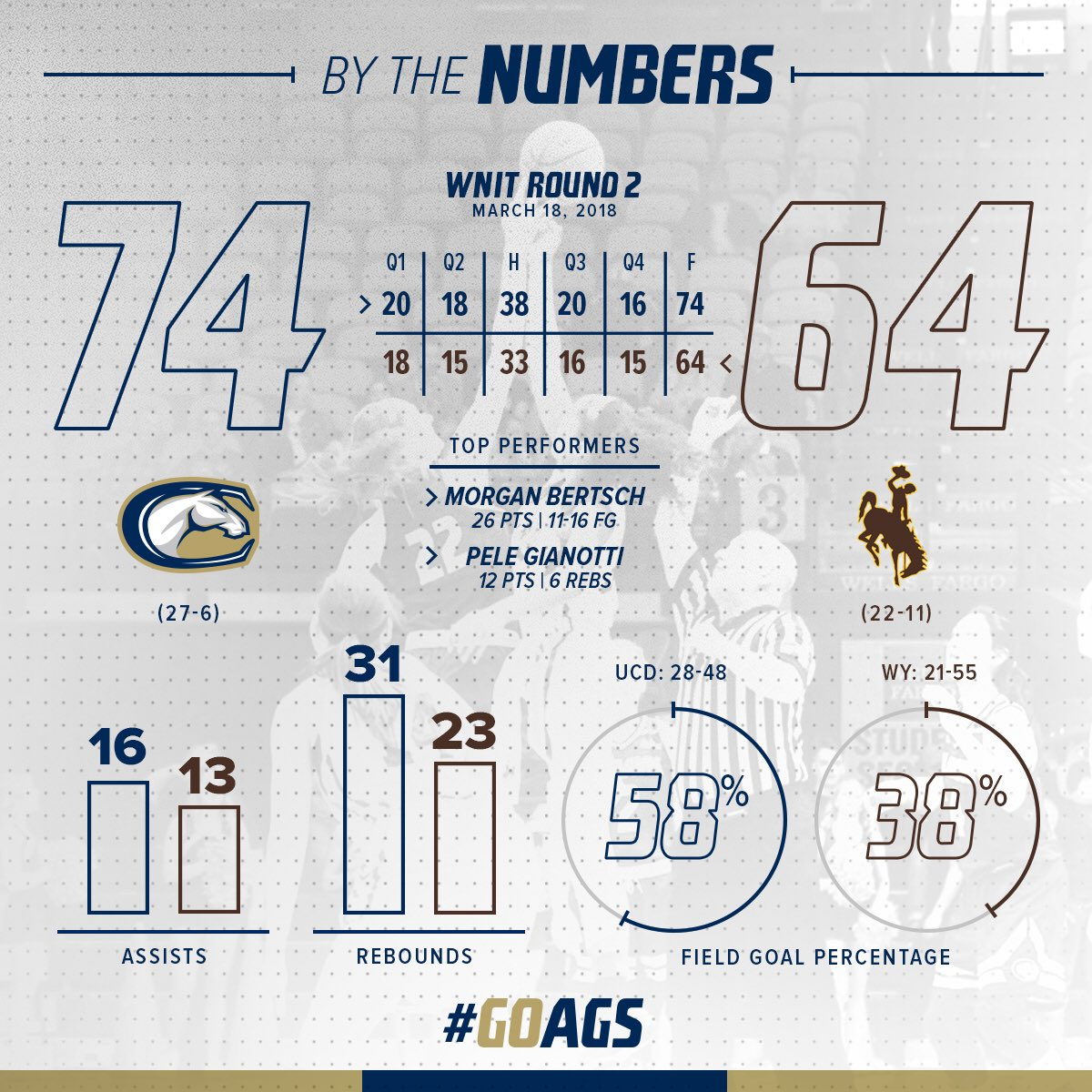 UCDAVISAGGIES.com :: UC Davis Official Athletic Site
