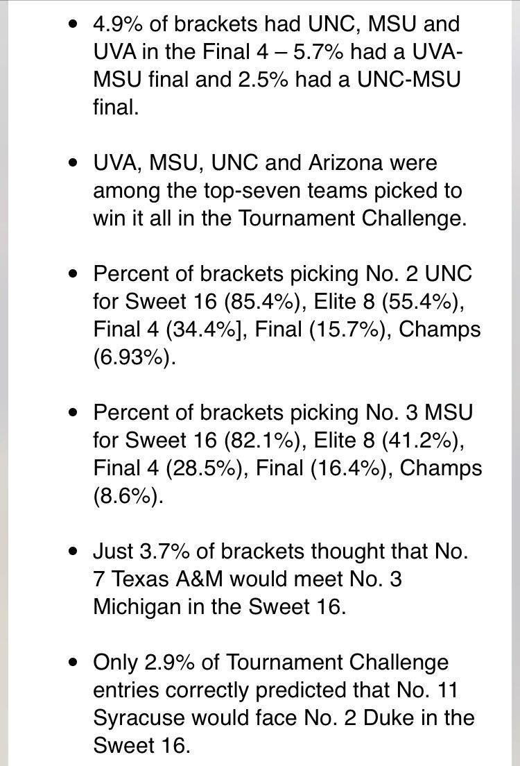 Some more bracket facts from the 17.3 million brackets in ESPNs Tournament Challenge:
