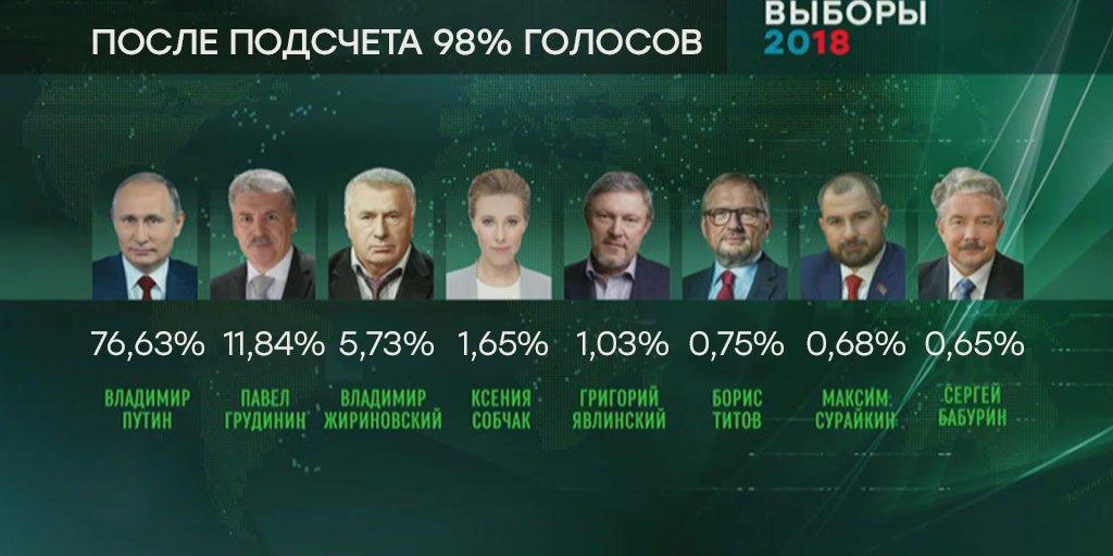 Путин набирает 76,6%: #ЦИК обработал 98% протоколов https://t.co/fRWMS1IZBz