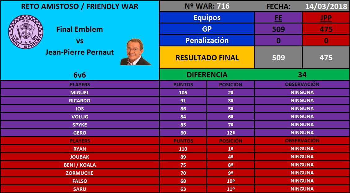 [War nº716] Final Emblem [FE] 509 - 475 Jean-Pierre Pernaut DYny2i-WsAAHkTR