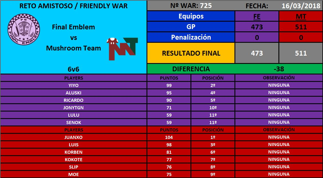 [War nº725] Final Emblem [FE] 473 - 511 Mushroom Team [MT] DYnzuldW4AAQxqj