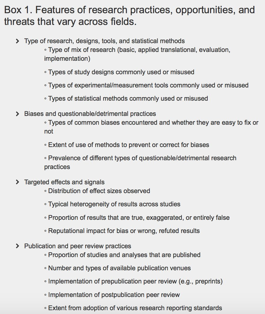 New @PLOSBiology from John Ioannidis @StanfordMed Meta-research: Why research on #research matters explains Meta-research uses an interdisciplinary approach to study, promote, & defend robust #science. journals.plos.org/plosbiology/ar…