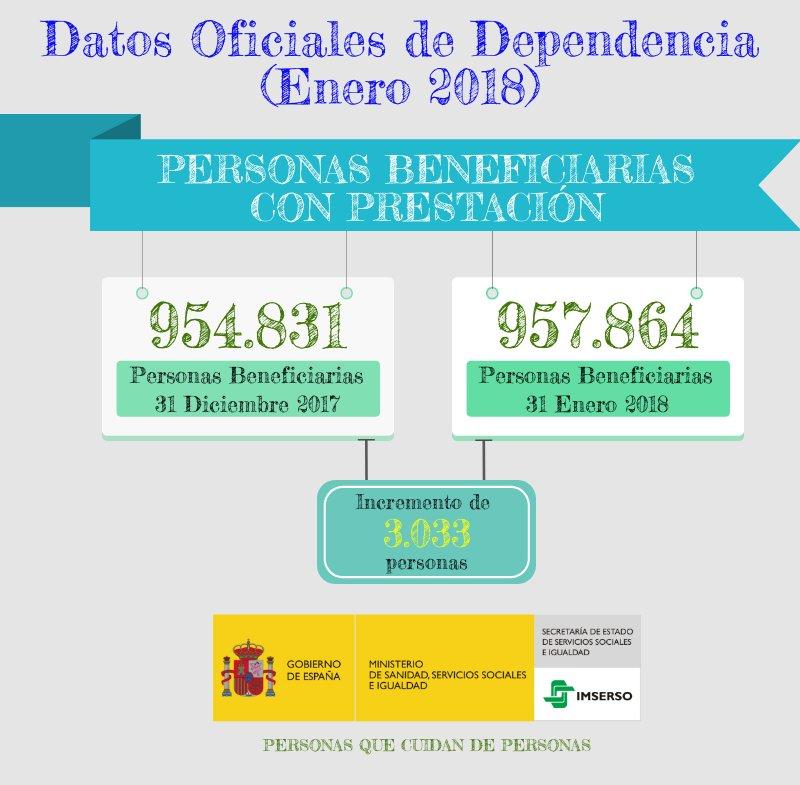 Datos Oficiales de #Dependencia (Enero 2018). A 31 de Enero de 2018, hay 957.864 personas #Beneficiarias con prestación.