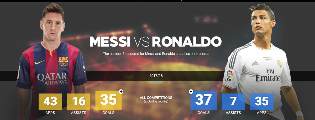 Messi ve Ronaldo'nun bu sezon istatistik...