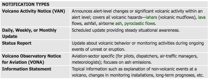 fb6508aea This describes the information release types   where to get them   https   volcanoes.usgs.gov vhp notifications.html  …pic.twitter.com mRBNiCACpy