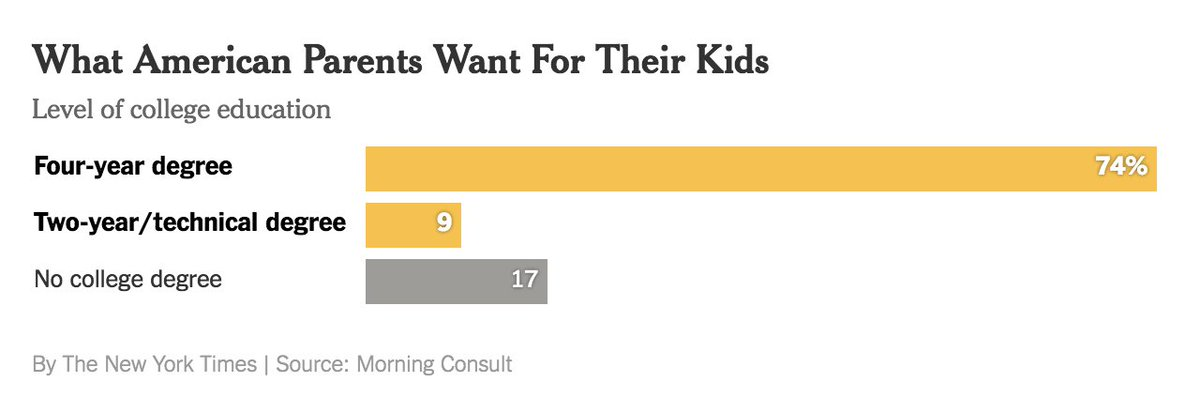 Americans -- across ideology and socioeconomic class -- overwhelmingly want their children to graduate from college. https://t.co/A0XspTJ2bA