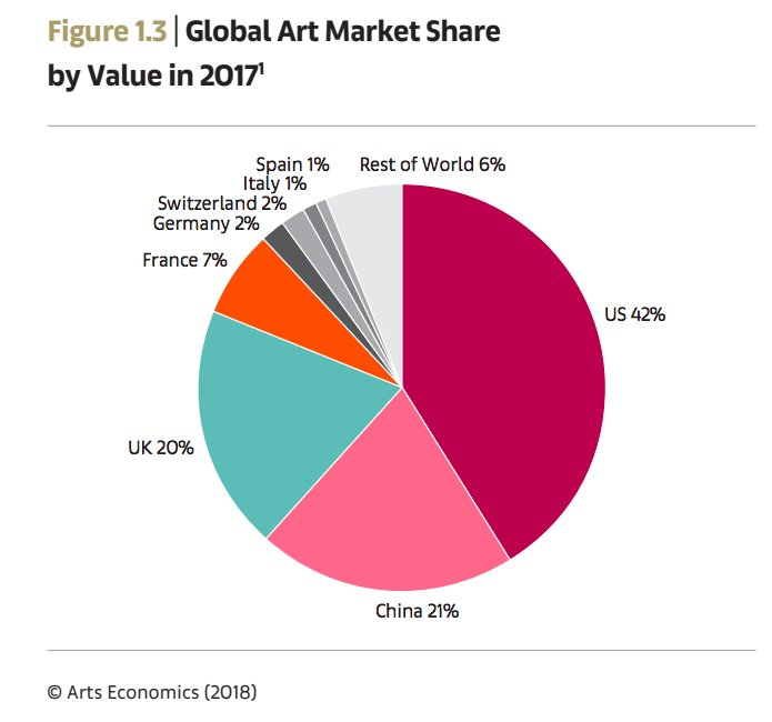 globalization and the art market Global art market 'a work of art is a rare, fixed asset, which provides its owner with services of an aesthetic (aesthetic pleasure), social (distinction and the academic criteria required artists to be able to produce skilful imitations, and the value of their work was evaluated according to five basic.