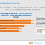 Which formats does your organization use to distribute content for content marketing purposes? (Take a deeper look at our B2B research here: https://t.co/lom6jTZx0L)