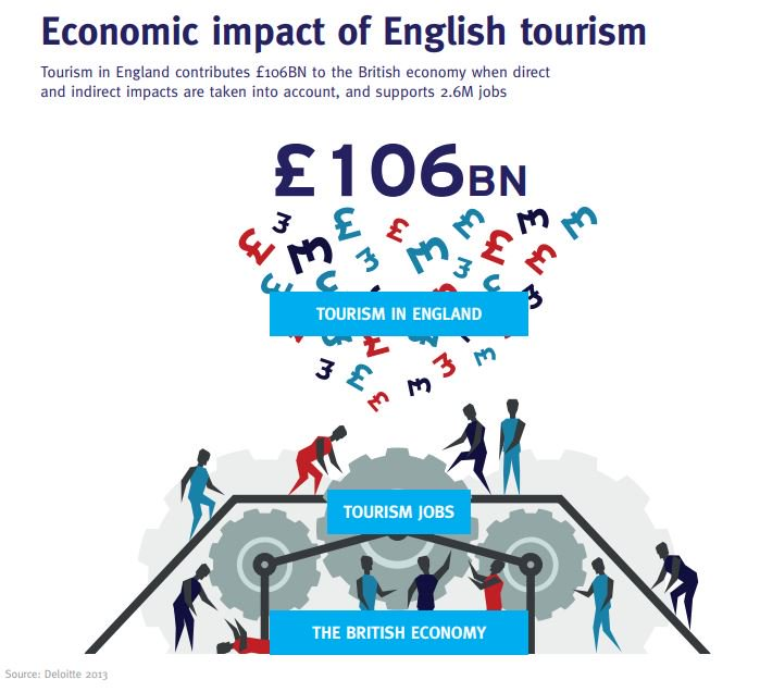 the impact of tourism on economy Tourism economic impact the economic importance of tourism to a destination is commonly underappreciated and extends well beyond core hospitality and transportation sectors our approach combines visitor survey and industry data to provide maximum credibility and to ensure no component of tourism activity is overlooked.