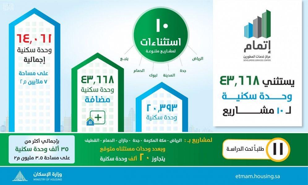 #الإسكان: إضافة 43 ألف وحدة سكنية باستثن...