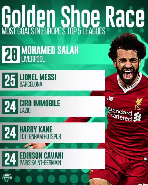 Mohamed Salahs 4-goal Saturday separated him from the pack in Europes Golden Shoe race. ⚽️⚽️⚽️⚽️