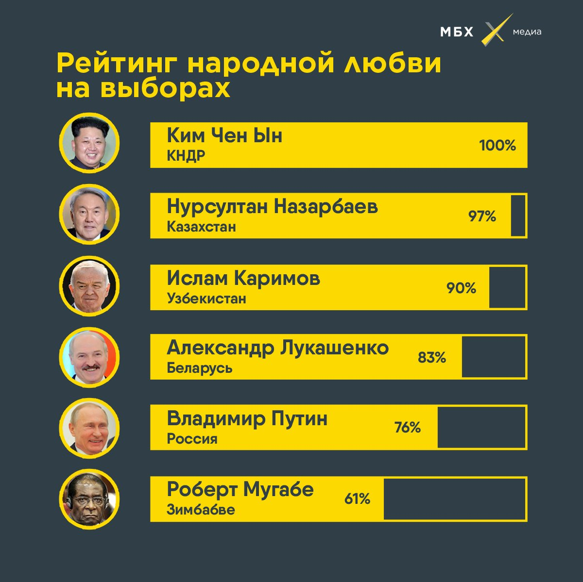 Хоть Путин и установил рекорд по проценту голосов избирателей, ему еще есть куда стремиться. Больше диктатуры — в нашем новом телеграм-канале «МожетБытьХватит». Подписывайтесь! https://t.co/zfRHSsAdIF