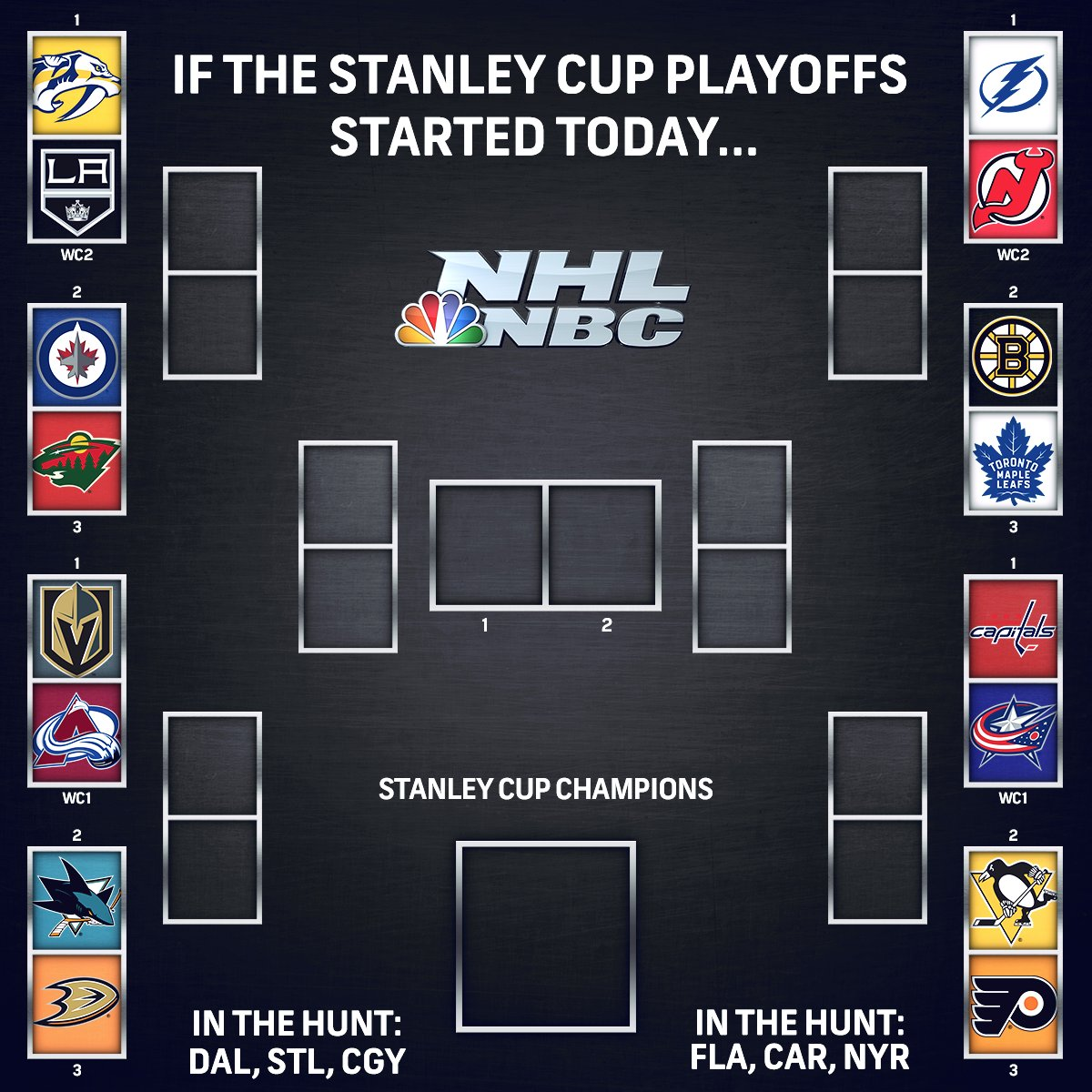 HAPPY MONDAY here's the current playoff picture! 🤩