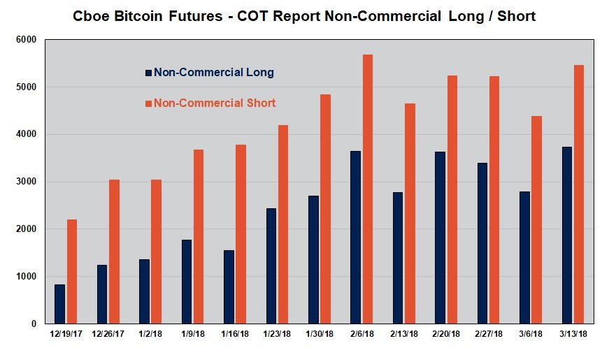 Both Non-Commercial Long and Short Interest in @Cboe #bitcoin $XBT futures grew last week.  https://t.co/FUkfO2uXst
