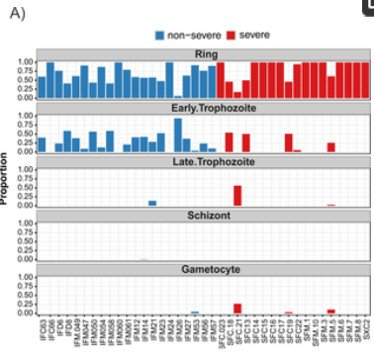 The Plasmodium falciparum transcriptome in severe malaria reveals altered expression of genes involved in important processes including surface antigen–encoding var genes journals.plos.org/plosbiology/ar…