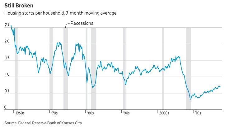 American housing shortage slams the door on buyers https://t.co/aEmdCWTpxH via @WSJ