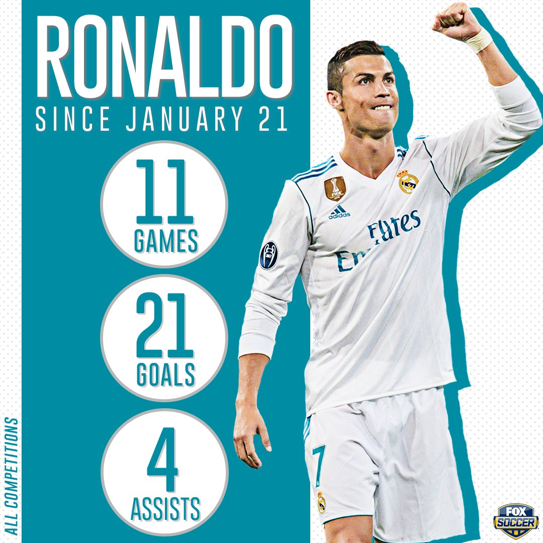 Ronaldo has taken it to another level the last 2 months. 🔥🔥