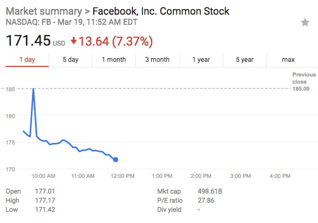 Facebook shares continue to drop this morning https://t.co/OtDt19QMA2 $FB https://t.co/4LXC6gMR1d