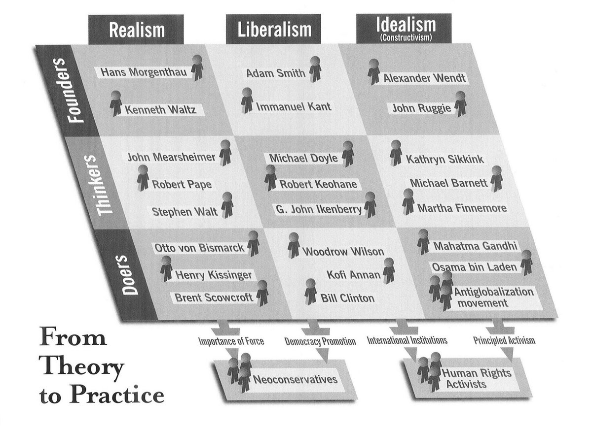 international theory realism liberalism and constructivism politics essay Basic assumptions of realism and liberalism ir theories (constructivism  of international politics while some theories assumes that only states.