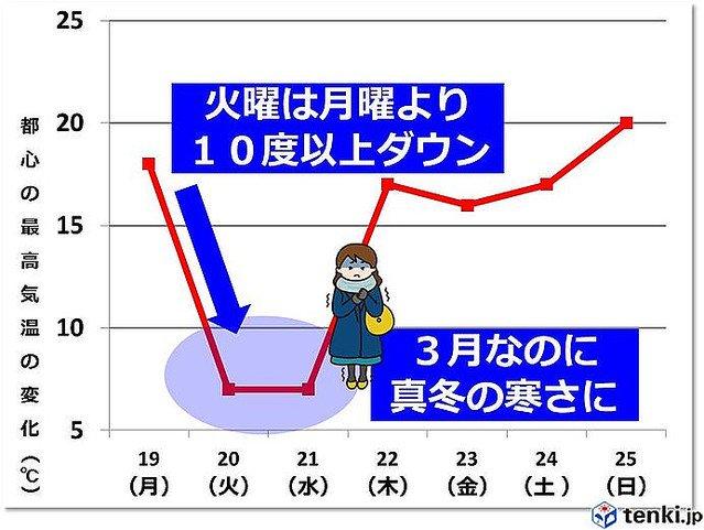 5000RT:【勘弁して】あすの関東 真冬並みの寒さに https://t.co/ATat7IQqwU  都心の最高気温は真冬並みの7度の予想で、今日より10度以上低くなりそうです。
