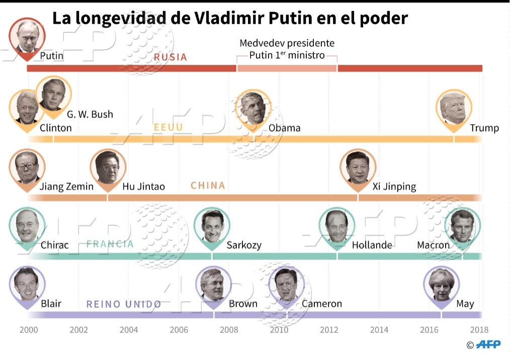 La longevidad de Vlamidir Putin en el poder @AFPgraphics #AFP