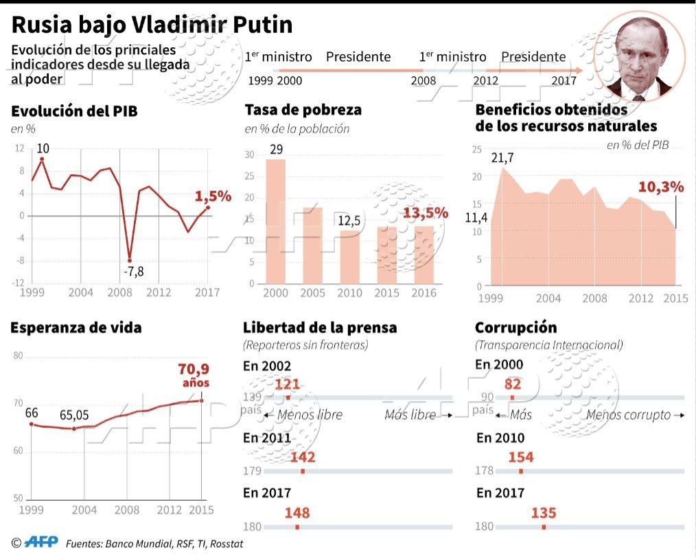 Principales indicadores socio-económicos de Rusia desde la llegada al poder de Vladimir Putin en 1999 @AFPgraphics #AFP