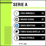 The race for the top goalscorer award in Serie A is 🔥
