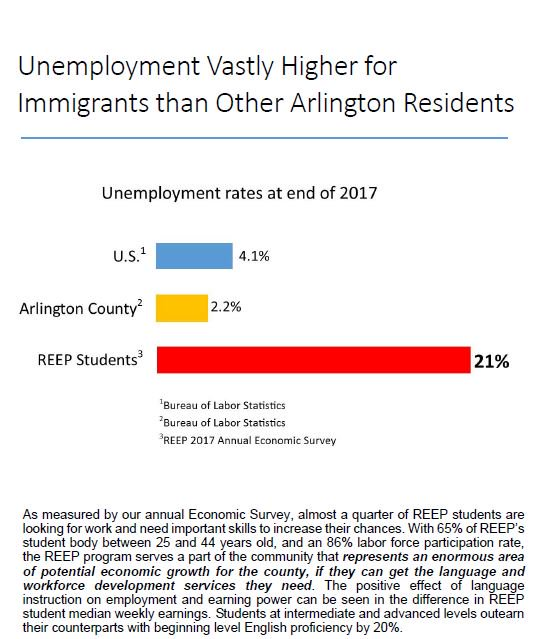 REEP's Annual Economic Survey of Students: <a target='_blank' href='http://search.twitter.com/search?q=unemployment'><a target='_blank' href='https://twitter.com/hashtag/unemployment?src=hash'>#unemployment</a></a> vastly higher for <a target='_blank' href='http://search.twitter.com/search?q=immigrants'><a target='_blank' href='https://twitter.com/hashtag/immigrants?src=hash'>#immigrants</a></a> than other <a target='_blank' href='http://search.twitter.com/search?q=ArlingtonVA'><a target='_blank' href='https://twitter.com/hashtag/ArlingtonVA?src=hash'>#ArlingtonVA</a></a> residents. It's an enormous area of potential economic growth for <a target='_blank' href='http://search.twitter.com/search?q=ArlingtonVA'><a target='_blank' href='https://twitter.com/hashtag/ArlingtonVA?src=hash'>#ArlingtonVA</a></a>, w/ the right language &amp; <a target='_blank' href='http://search.twitter.com/search?q=workforcedevelopment'><a target='_blank' href='https://twitter.com/hashtag/workforcedevelopment?src=hash'>#workforcedevelopment</a></a> services. Story: <a target='_blank' href='https://t.co/113u9Hld6V'>https://t.co/113u9Hld6V</a> <a target='_blank' href='https://t.co/c49IkwXgk3'>https://t.co/c49IkwXgk3</a>