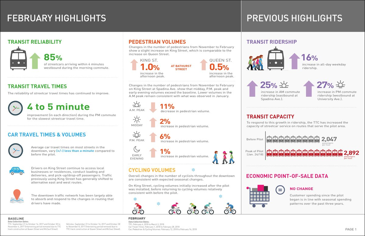 This Set Of Data Includes Transit Ridership Streetcar Travel Times Reliability Car Volumes Ped And Cycling