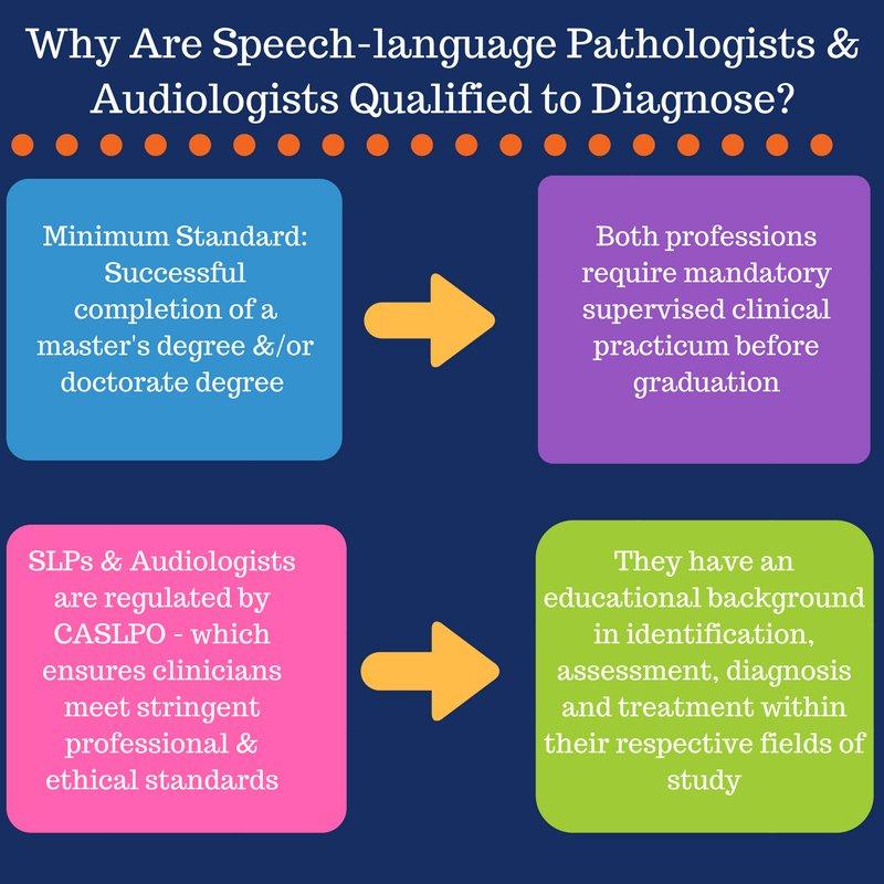 Osla On Twitter Speech Language Pathology And Audiology Is A