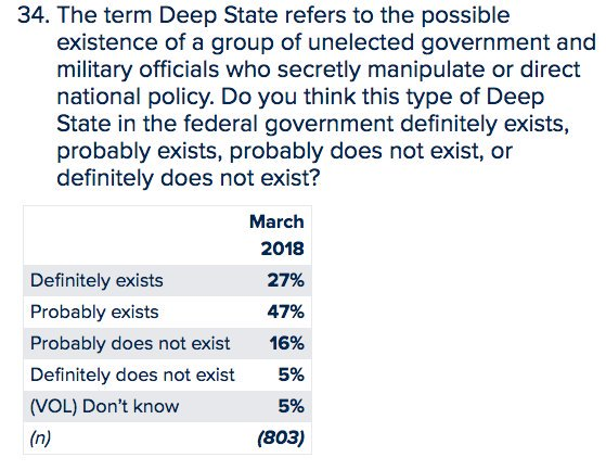 Poll: 74% of Americans now believe in the concept of the 'deep State' (an unelected, manipulative security complex having undue influence over national policy). 53% of Americans are worried about it spying on them. The concern is bipartisan. https://t.co/0HId4VZl8v