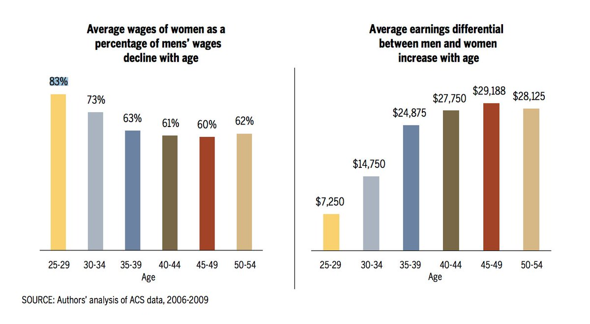 test Twitter Media - On average, women under the age of 30 earn about 83% as much as men. https://t.co/iYvRcQHyDw #CEWemployment https://t.co/uXvCPVweg0