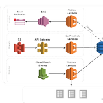 Image for the Tweet beginning: Going Serverless with Amazon Web