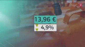 Pequeño respiro para el bolsillo. Baja un 5% la bombona de butano hasta los 13,96€. #EXN https://t.co/k05uER4SJF
