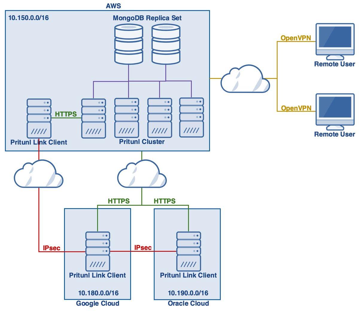 Try These Pritunl Vs Openvpn Access Server {Mahindra Racing}