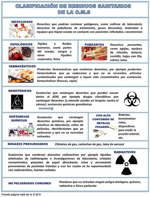 Anexo V. Clasificación de Residuos Sanitarios DYuooHRW0AIM75B