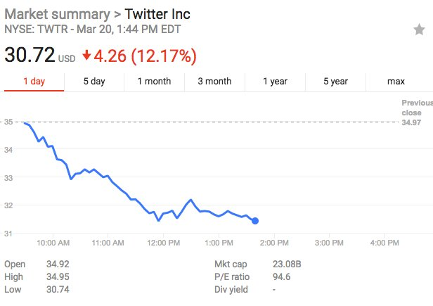 #Twitter share price plunging.