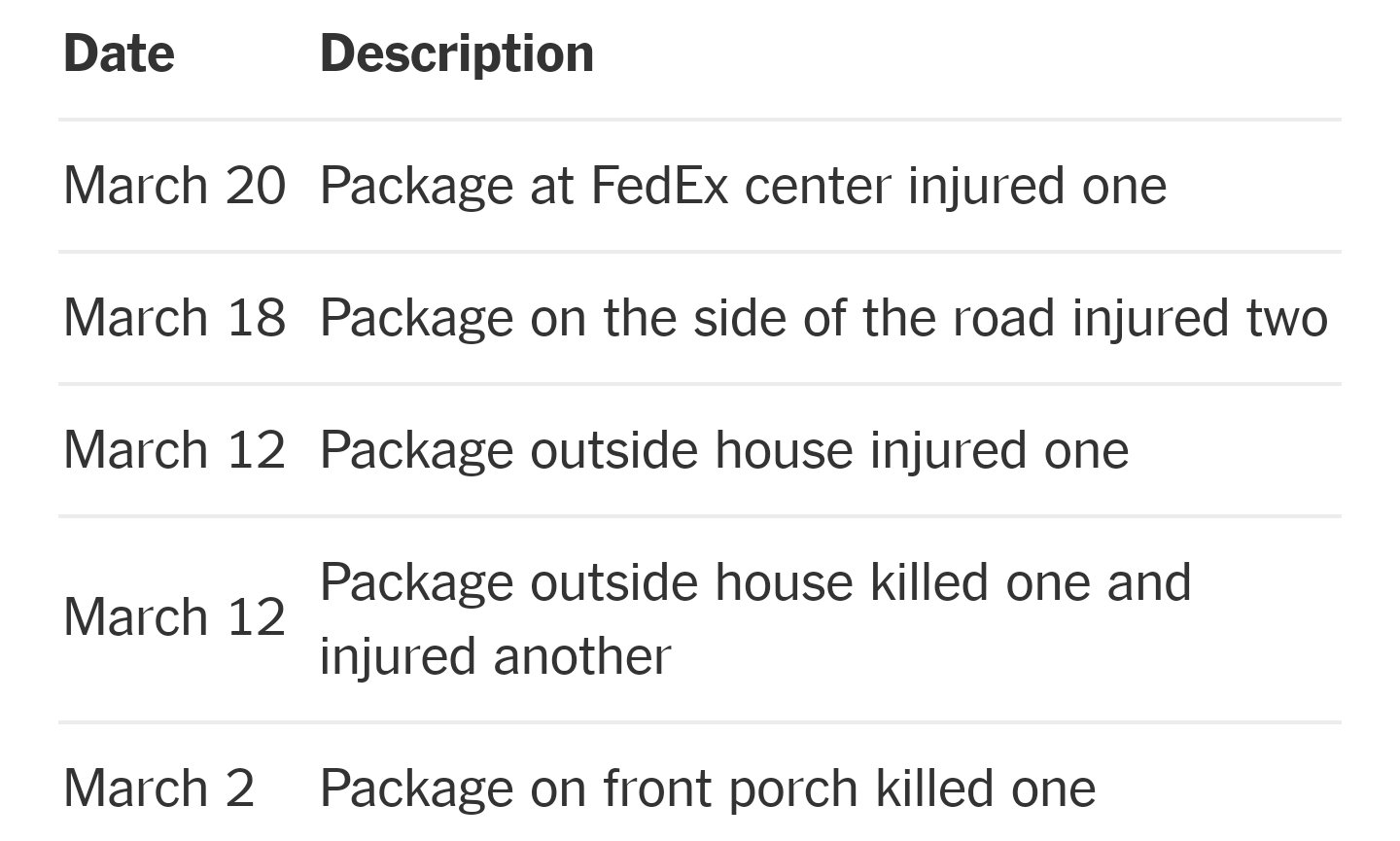 What we know about the bombings and explosions in Austin and San Antonio https://t.co/TOvCv2aqTe https://t.co/n7sDDSlH8j
