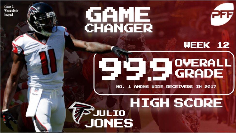 Julio Jones produced the highest graded...