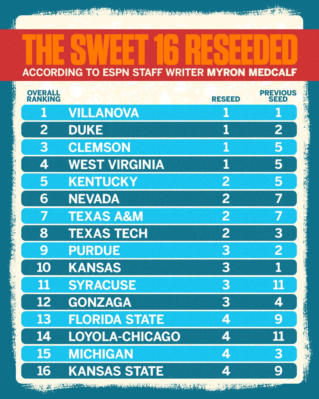 With so many top seeds eliminated, it was time to reseed the Sweet 16. https://t.co/1IJaBGPY7F