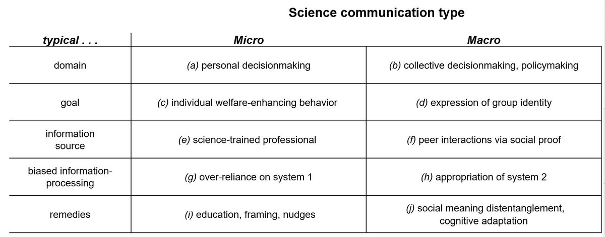 """""""Science communication micro & macro:  An aid to analysis and exposition"""" #scicom https://t.co/XKNAPghQ2M"""