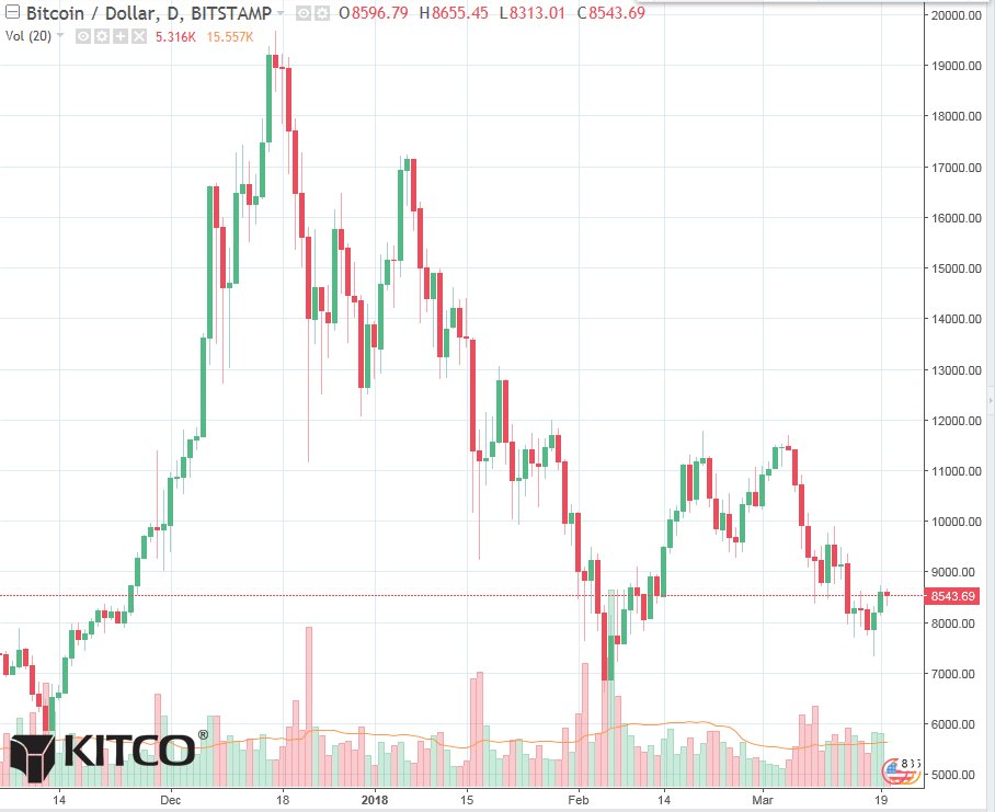 #Bitcoin prices are still in a downtrend on the daily chart - @jimwyckoff https://t.co/3GOd2enIIV