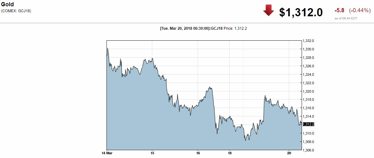 TRADER TALK: Expectations are that #gold will break to the downside - if $1,300 fails to hold, $1,240 comes into play | @Bubba_Trading | https://t.co/NggoXEd7ps